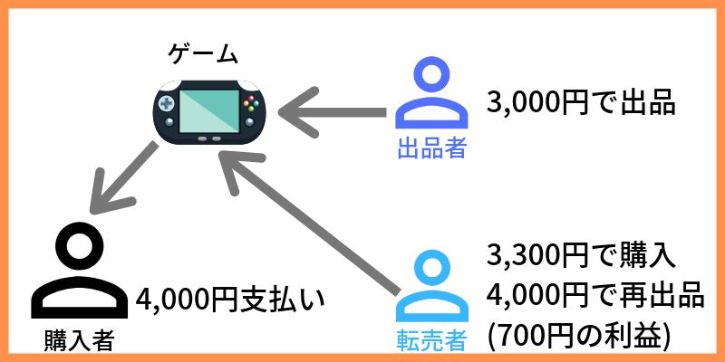 JIX 日本IT取引所 購入イメージ
